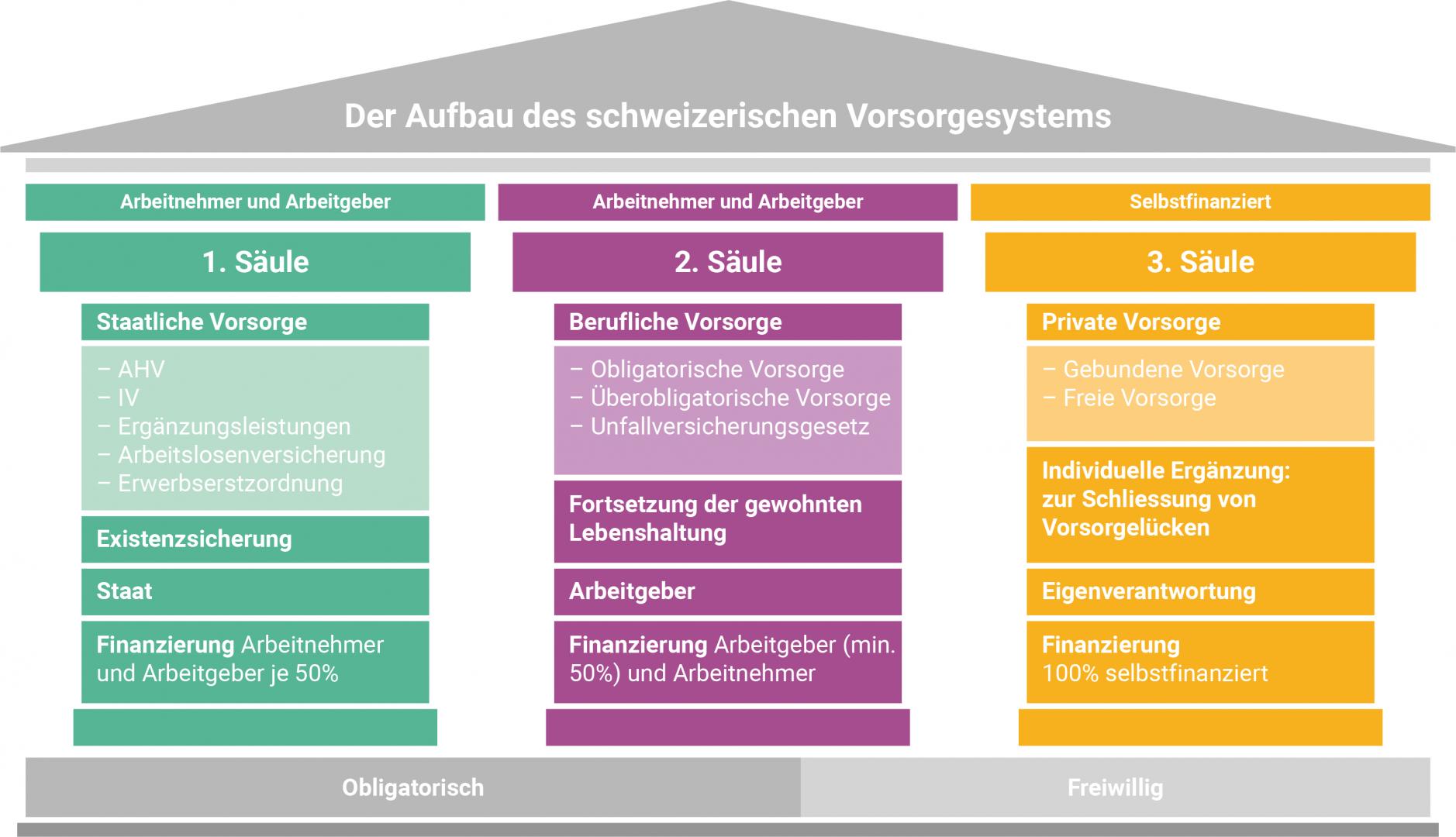 Vorsorge: das Schweizer Drei-Säulen-Modell | SVV