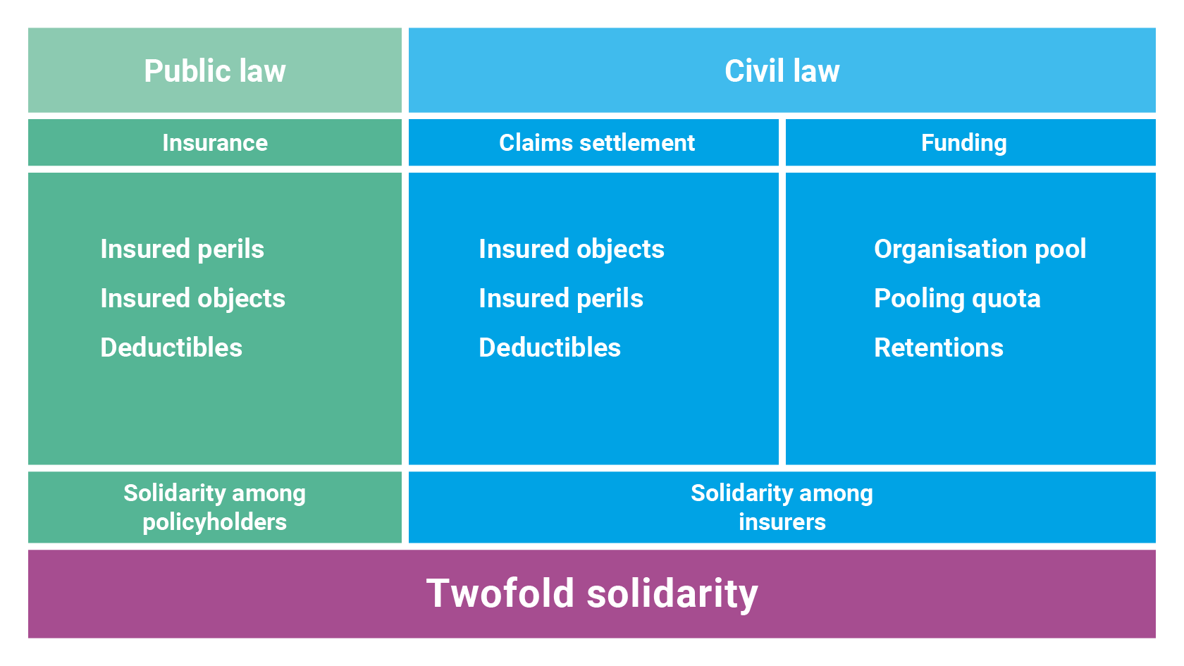 Twofold solidarity