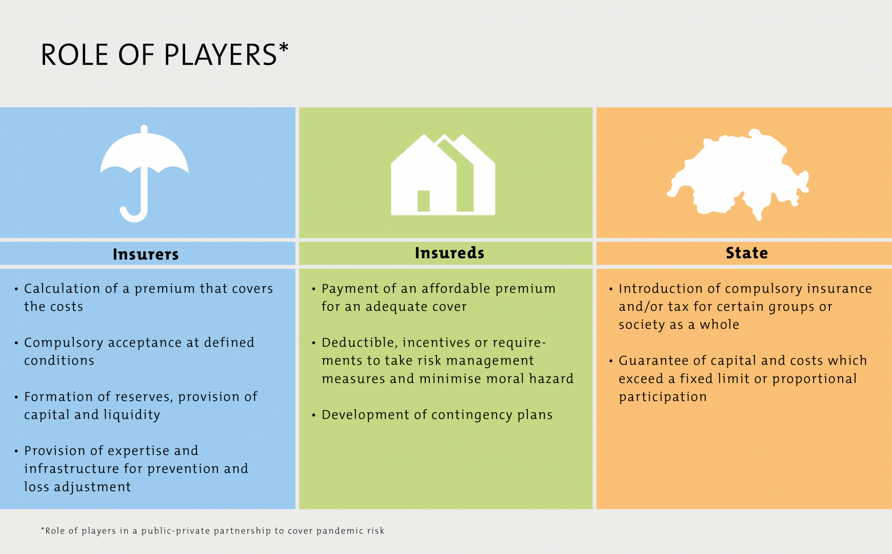 Role of Players
