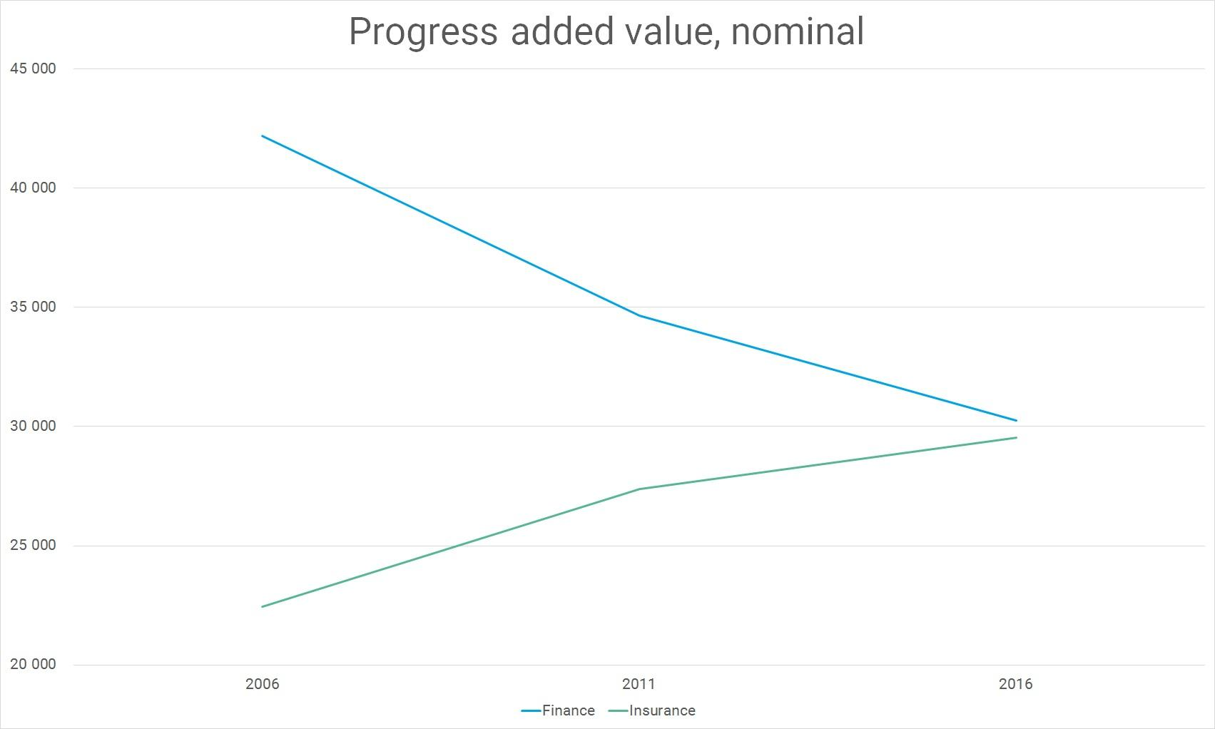 Progress added value